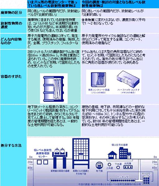 日本原燃(株)が調査・検討対象としている放射性廃棄物等