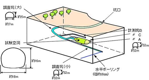 日本原燃(株)による調査イメージ