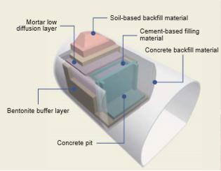 Conceptual illustration of a cavern disposal facility