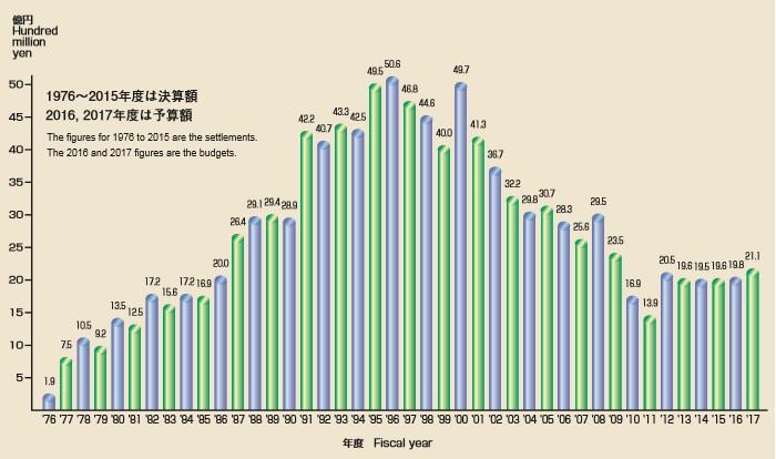 事業費(調査研究部門)の年度別推移