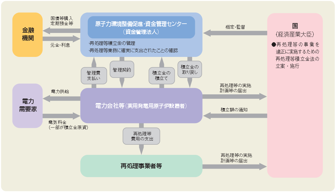 原子力環境整備・資金管理センタ...