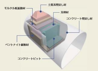 地下空洞型処分施設の概念図